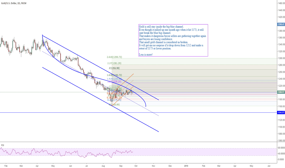 XAUUSD: 2509 GOLD update before FOMC