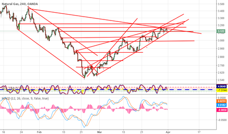 NATGASUSD: NATGAS turning bearish soon looks to forming a double top R&S
