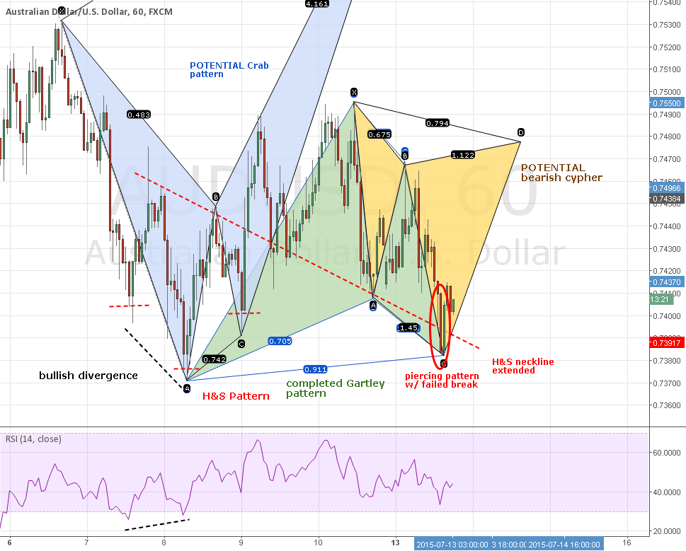 AUDUSD: Back-To-Back Gartley & Cypher