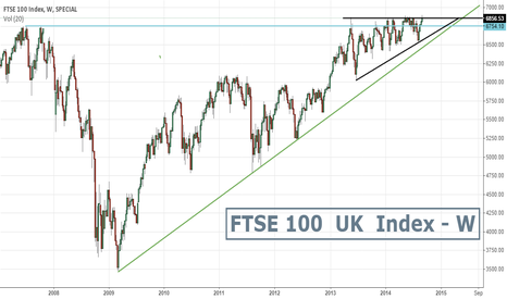 FTSE: FTSE 100 Index - All Time High