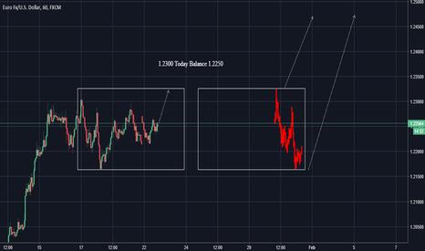 EURUSD: EURUSD Chart 2 Long