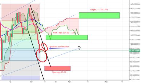 NEOUSDT: NEO/USDT Possible breakout soon