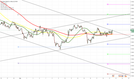 AUDUSD: AUD/USD pairs trading within range