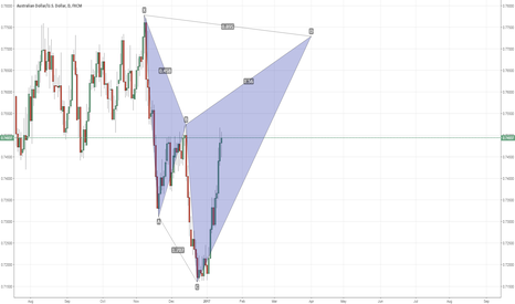 AUDUSD: AUDUSD: Possible cypher pattern on the daily