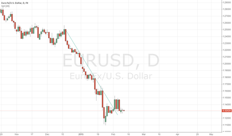 EURUSD: EUR waiting for bounce