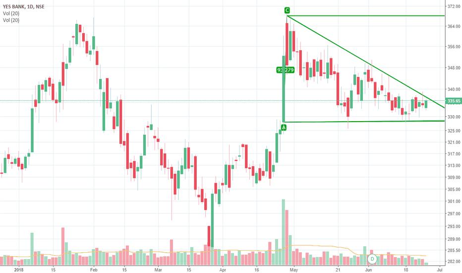 YESBANK: Linear triangle breakout