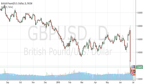 GBPUSD: Get Ready For A Breturn After Brexit for Pound