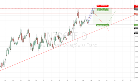 NZDCHF: NZDCHF broke a 3 week up channel
