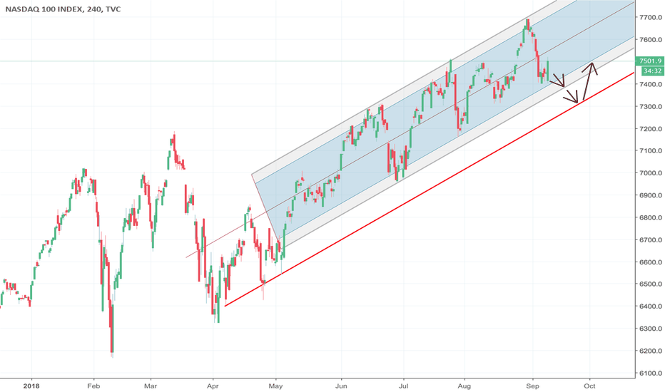 NDX: NASDAQ Bounced From Support