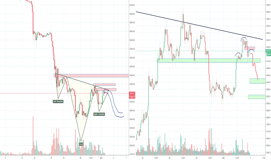 BTCUSD: Bitcoin H&S versus IH&S, Bears Already Gone?