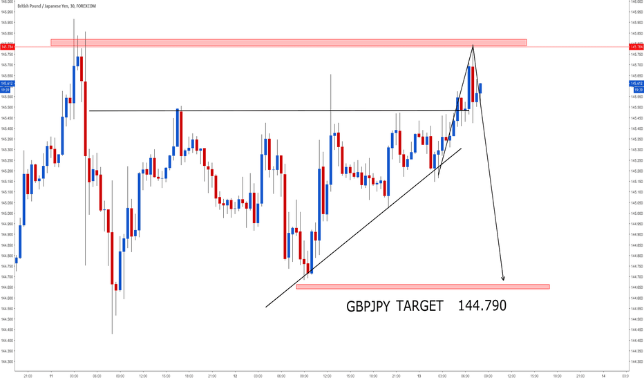GBPJPY: SHORT TERM SELL