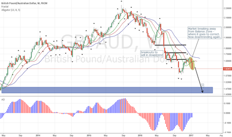 GBPAUD: GBP in Continuous Downtrend