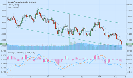 EURAUD: EURAUD possibile long