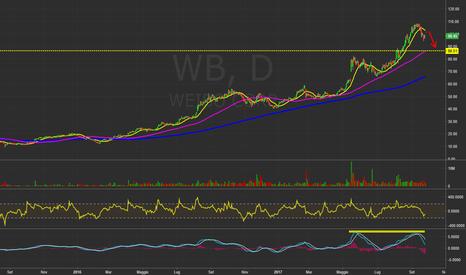 WB: $WB