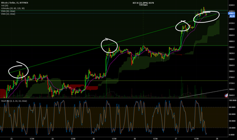 BTCUSD: Interesting BTC resistance turned support if we hold 4161
