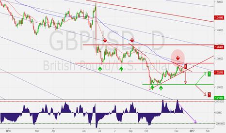 GBPUSD: GBPUSD towards 1.2100?