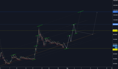 BCHUSD: BCHUSD is in correction mode...