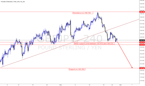 GBPJPY: Outlook is bearish for this week