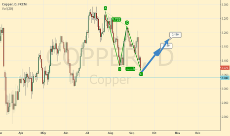 COPPER: Copper at multiple support