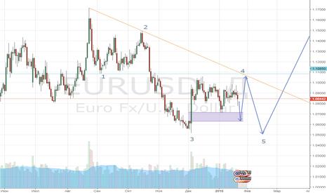 EURUSD: не отработанная зона