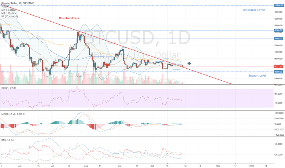 BTCUSD: What Do You Want?