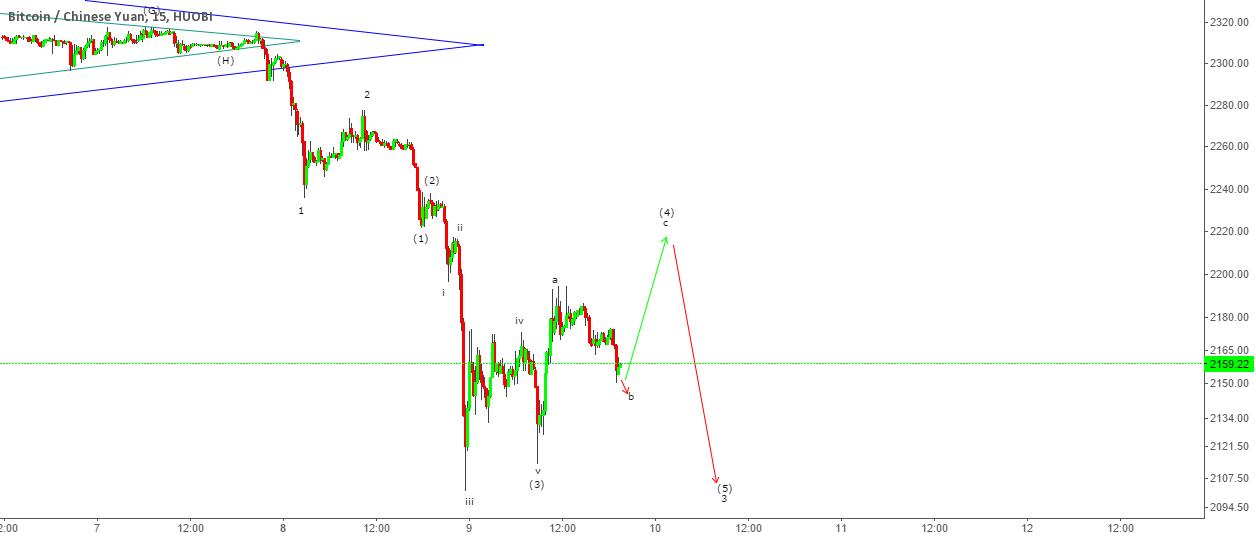 BTCCNY - Short correction up before resuming Bear move down
