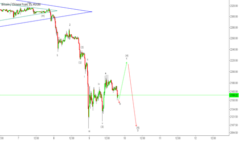 BTCCNY: BTCCNY - Short correction up before resuming Bear move down