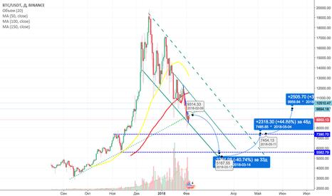 BTCUSDT: Forecast Bitcoin