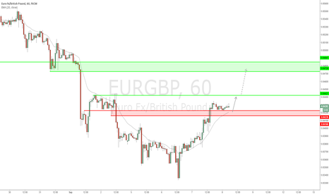 EURGBP: EUR/GBP - Quick play before todays interest rate decision