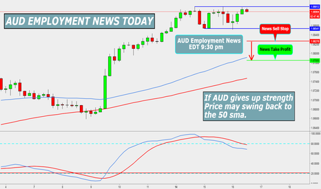 AUDNZD: AUD EMPLOYMENT NEWS TRADE