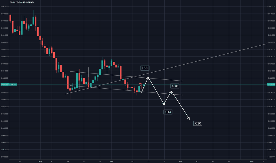 TRXUSD: Tron  - Ending up at  around .010 cents
