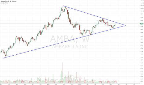 AMBA: Coiling