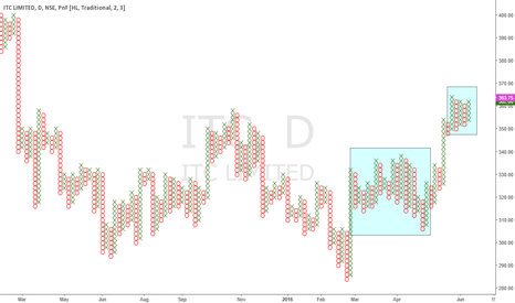 ITC: ITC: Is it Getting Ready For A Trending Move Up?