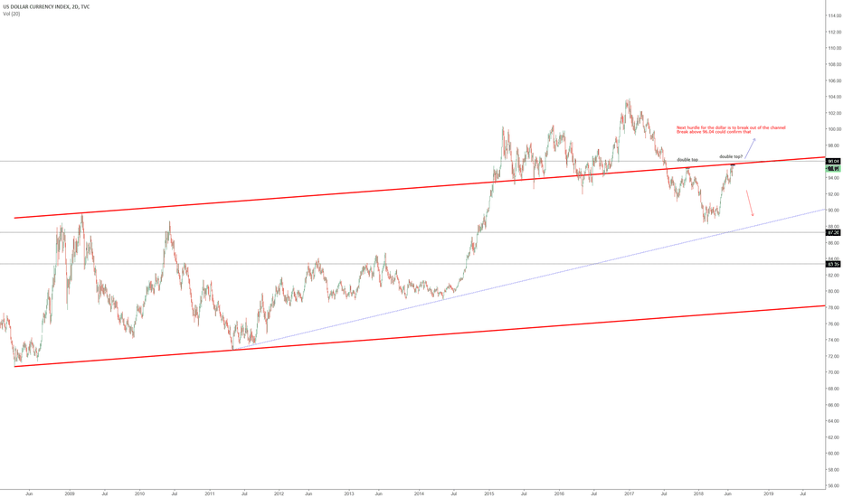 DXY: DXY- Top in or next move up coming?