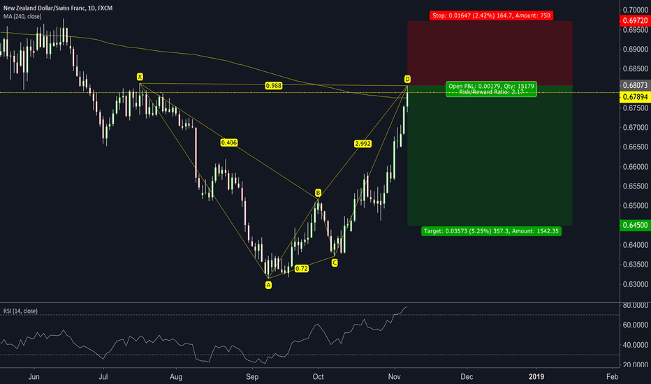 NZDCHF: NZDCHF Daily Bearish Crab