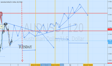 AUDUSD: prediction