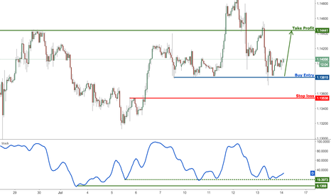 EURUSD: EURUSD profit target reached, prepare to buy for a bounce