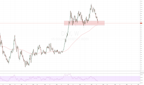 DXY: DXY Weekly: US Dollar into a critical range.
