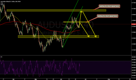 AUDUSD: AUDUSD: we have two selling zone to watch.