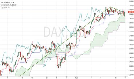 DAX: Consolidación de Tendencia alcista en el DAX