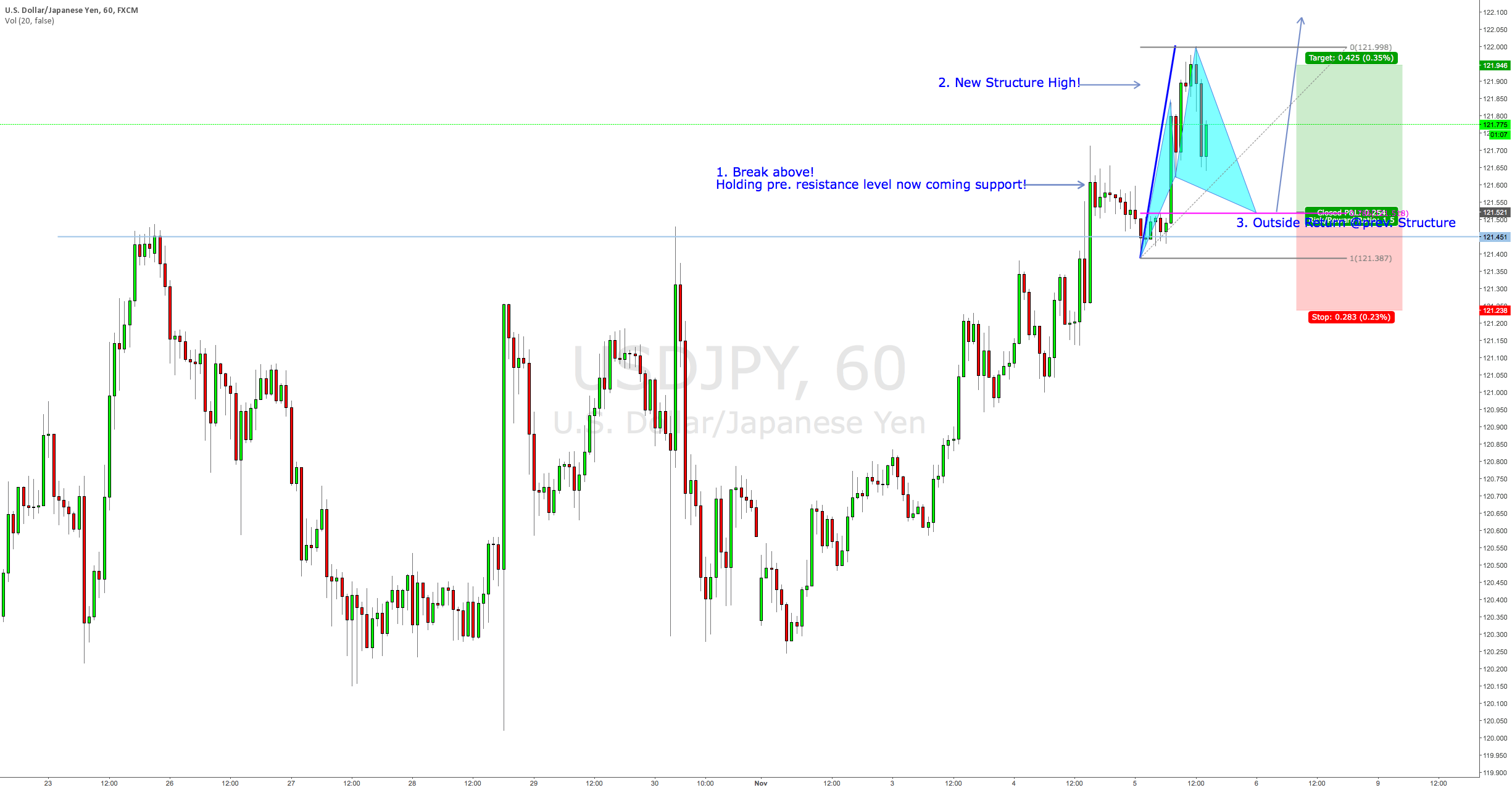 TC on USDJPY using Cypher Pattern for Entry