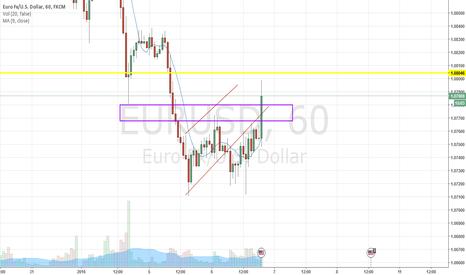 EURUSD: Buy mkarket