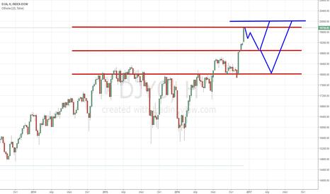 DJY0: DJIA: Психологический барьер