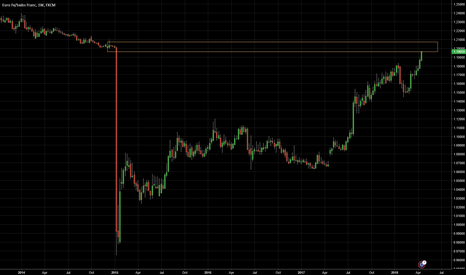 EURCHF: EURCHF Came back to Swiss shock level