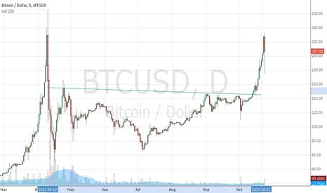 BTCUSD: Bitcoin H&S target hit