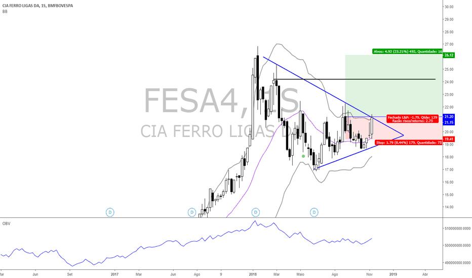 FESA4: Ignição de Compra acionado no Semanal.