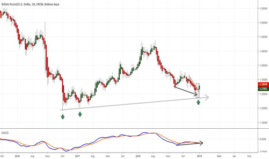 GBPUSD: Фунт пока выглядит посильнее евро.