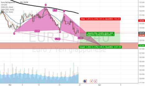 EURJPY: EUR - JPY SHORT -Idea di investimento e medio termine. H4