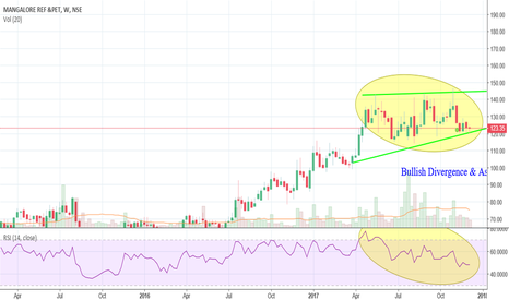 MRPL: Bullish Divergence and Ascending Triangle in MRPL