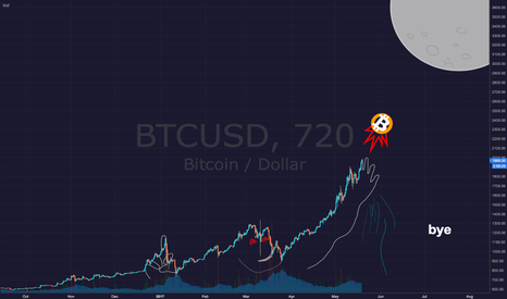 BTCUSD: Bitcoin BTCUSD - bye